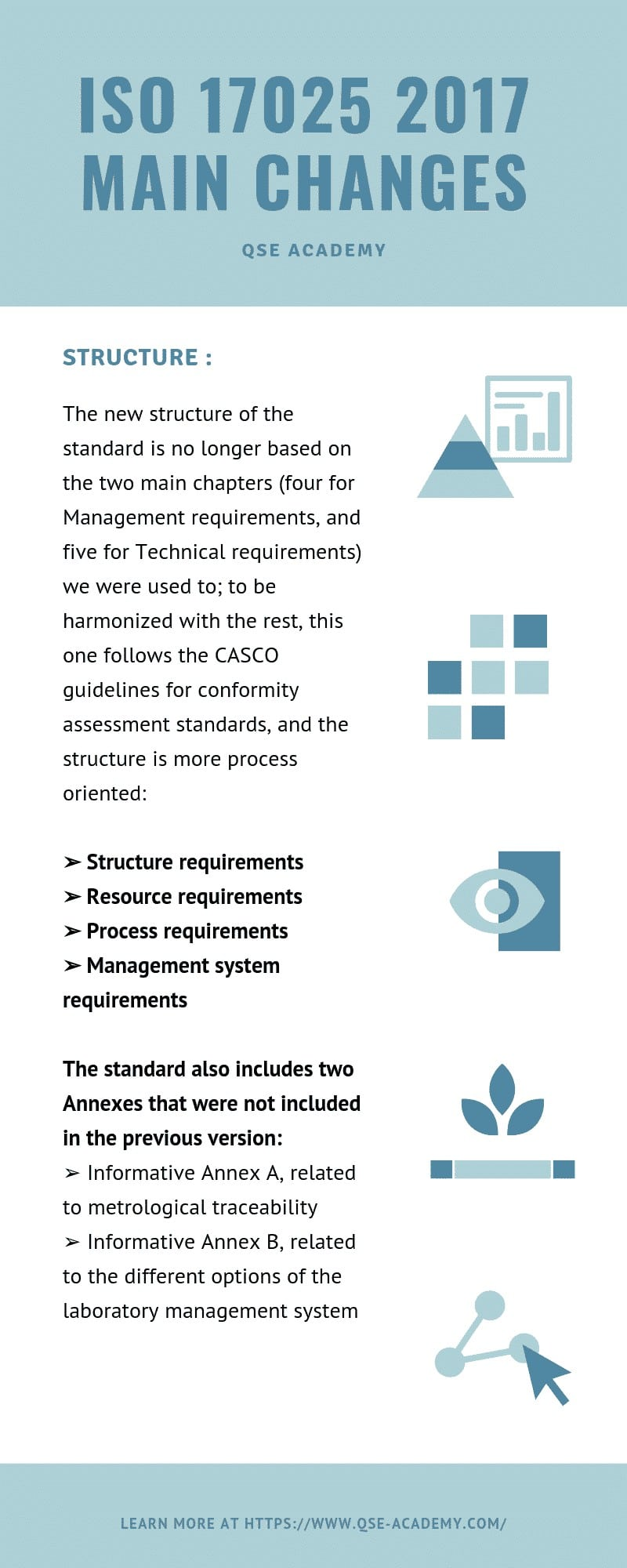 ISO 17025 changes in structure